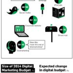 Marketing Expenditures In The Next 5 Years [INFOGRAPHIC]