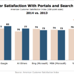 Customer Satisfaction Ratings For Portals & Search Engines, 2013 vs 2014 [CHART]