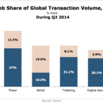 Mobile Share Of Global Payment Transactions, Q2 2014 [CHART]