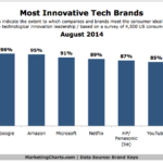 Chart - Most Innovative Tech Brands