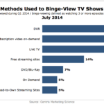 Chart - How Bingers Watch TV