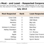 America's Most (And Least) Respected Brands, July 2014 [TABLE]