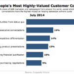 Chart - Most Valuable Customer Conversations According To B2B Salespeople