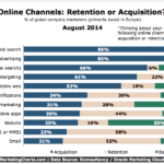 Online Channels Used For Acquisition vs. Retention, August 2014 [CHART]