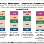 Marketers Give Themselves Customer-Centricity Ratings, August 2014 [CHART]