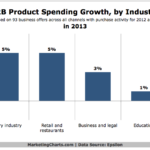 Chart - B2B Product Spending Growth By Industry