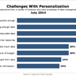 Chart - Top Challenges With Marketing Personalization