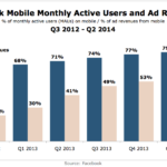 Chart - Facebook Active Mobile Monthly Users & Ad Revenues