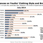 Top Influences Over Youths' Clothing Style & Brand Decisions, July 2014 [CHART]