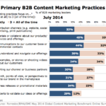 Chart - Primary B2B Content Marketers Practices