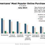 Chart - Americans' Most Popular Online Purchases