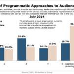 Chart - Degree Of Programmatic Audience Engagement