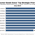 CPG Execs' Top Strategic Priorities, July 2014 [CHART]
