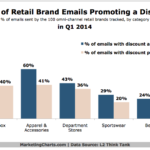 Chart - Retail Brands Using Email To Promote A Discount