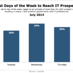 Best Days To Reach IT Executives, July 2014 [CHART]