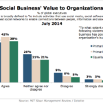 Value Of Social Business To Organizations, July 2014 [CHART]
