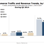 Chart - eCommerce Traffic & Revenue Trends By Device