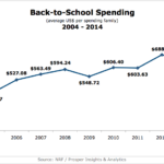 Back to School Spending, 2004-2014 [CHART]