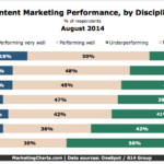 Content Marketing Performance By Discipline, August 2014 [CHART]