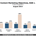 Chart -Top Content Marketing Objectives For B2B & B2C