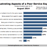 Chart - Top Frustrations Of Poor Customer Service