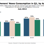 Chart - News Consumption Of Large Tablets Owners