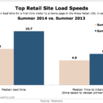 Top Retail Brands' Site Load Speeds, 2013 – 2014 [CHART]