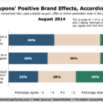 Chart - Branding Effects of Online Coupons