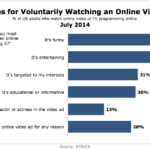 Chart - Reasons For Voluntarily Watching Video Ads