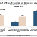 Chart - Effect Of Data Breaches On Customer Loyalty