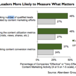 Content Marketing Metrics: Most Effective Activities, May 2013 [CHART]