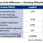 Content Marketing Metrics, Leaders & Followers [TABLE]