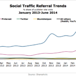 Chart - Social Referral Traffic Trends