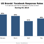 Chart - US Brands' Facebook Response Rates