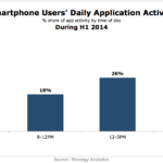 Daily App Use By US Android Smartphone Users, H1 2014 [CHART]