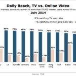 Chart - Daily Reach Of TV vs. Online Video By Country