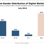 Chart - Digital Wallet Users By Age & Gender