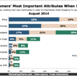 Chart - Consumers' Top Priorities When Shopping