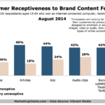 Chart - Receptiveness Of Forms Of Brand Content