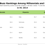 Positive Brand Mentions By Select Demographics, H1 2014 [TABLE]
