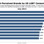 Top Brands Among US LGBT Consumers, July 2014 [CHART]