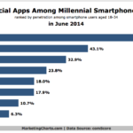 Most Popular Social Apps Among Millennials, June 2014 [CHART]