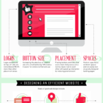 Eye Tracking Technology & Web Design [INFOGRAPHIC]