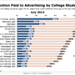 Chart - Types Of Advertising To Which College Students Pay Attention