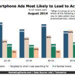 Chart - Smart Phone Ads That Prompt Action