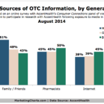 Chart - Top Sources of Over-The-Counter Information By Generation
