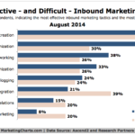 Most Effective Inbound Marketing Tactics, August 2014 [CHART]