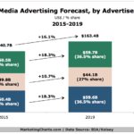 Chart - Local Advertising Forecast By Advertiser Type, 2015-2019