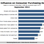 Chart - Influence Of Email On Consumer Purchase Decisions