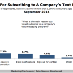 Chart - Reasons People Subscribe To A Company